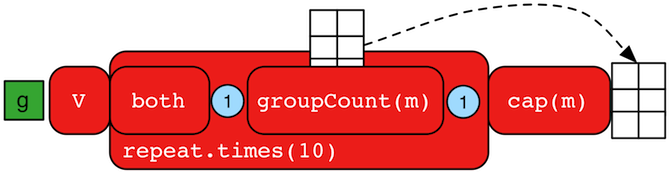 groupcount step